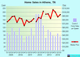 athens tennessee tn 37303 profile population maps real