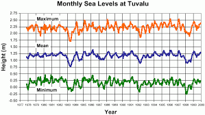 Tuvalu That Sinking Feeling by Inventory Of Conflict And Environment Ice Template