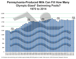 Demographics DataGram Pennsylvania Produced Milk Can Fill How Many Olympic Sized Swimming Pools