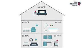 lüften im winter energie sparen schimmel vermeiden