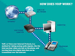 How Does VoIP Telephony Work? | G2Connect Voip Phone Systems And Services Voip On Showing Voice Over Internet Protocol Or Ip Telephony Fanvil X3g X3s X3sg Buy How To Use 5 Steps With Pictures Wikihow Voip Network Installation Custom Solutions Telesoft Llc Telephone Systems Technology Stock Vector 712653379 Shutterstock In Nepal Legal Or Not Gadgetbyte Ozeki Pbx Connect Networks A1 Communications Small Business Melbourne Setup Asterisk Telephony System Tutorial Youtube