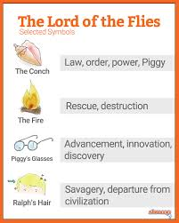 Decorous Definition Lord Of The Flies by Lord Of The Flies Motifs Grade 7 Saint John Vianney Catholic