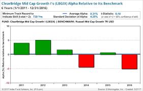 legg mason a deeper look at the performance seeking alpha