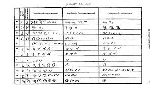 Malayalam Language And Literature