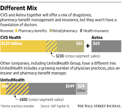 aetna pharmacy management help desk the cvs aetna gamble a health care not built around doctors