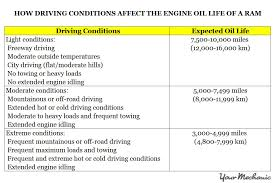 Malfunction Indicator Lamp Honda by Understanding The Ram Oil Change Indicator And Service Indicator