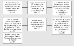 tenir un bureau de vote un sanctuaire électoral cairn info