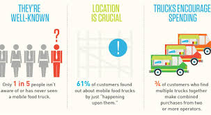 Food Infographics: Mobile Food Trucks Orlando Food Truck Rules Could Hamper Recent Industry Growth 2015 Marketing Plan Vietnamese Matthew Mccauleys Mobile Cuisine In Mexico And Brazil Are Trucks Ready To Roll Michigan Building Up Speed Case Solution For Senor Sig Hungry Growth The Food Truck The Industry Is Booming Dont Get Left Behind Trends 2017 Zacs Burgers How To Write A Business For Genxeg What You Need Know About Starting A Ordinance In Works Help Flourish Infographics