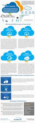 What Is Cloud Computing And Its Advantages For Businesses ... What Is Cloud Hosting Computing Home Inode Is Calldoncouk Godaddy Alternatives For Accounting Firms Clients Klicktheweb Hashtag On Twitter Honest Kwfinder Review 2017 A Simple Keyword Research Tool Every Manager Needs To Know About Gis John Thieling Hospitalrun Prelease Beta Cloud Computing In Hindi Youtube Architecture Design Image Top To