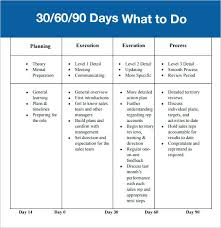 First Days In A New Job Presentation Template Example Of Day Plan Endowed The 90 30