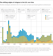 Where Refugees To The US Come From