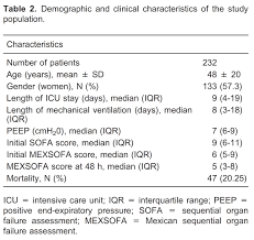 application of a modified sequential organ failure assessment