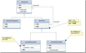 Decorator Pattern Class Diagram by The Decorator Pattern Head First Design Mode 3