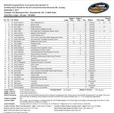 Austin Cindric Wins Chevrolet Silverado 250 – Race Results |