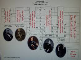 Rev JOHN LATHROP Descendants Custom Family Tree US Presidents