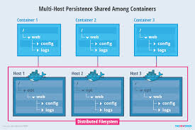 Managing Persistence For Docker Containers - The New Stack Hosting 101 How To Get Started Fast Host Healthcare Travel Nurse Therapy Award Wning Company Top 20 Wordpress Web Themes Wp Gurus Host 2017 Emainox Srl Girl Next Door Honey A Hive Corps Organizations Analytics Newsroom Smart Blog Kptallat Beautiful Science And Fantasia Pinterest Why You Should A Wordpress On Your Own Domain Be Tourism Vancouver Australia Geek