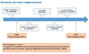 la réglementation sur l utilisation des produits phytosanitaires