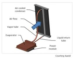 Heat Sink Materials Comparison by Advanced Cooling For Power Electronics Electronics Cooling