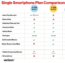New Single Line Postpaid plans starting 1 17 $55 for 5gb $70 for