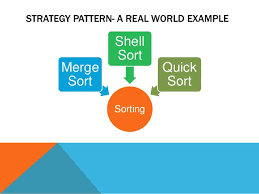 Java Decorator Pattern Real World Example by Strategy Pattern A Real World