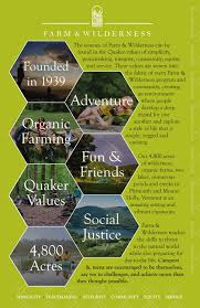 100 Flying Cloud Camp Farm Wilderness Summer S And Teen Programs Brochure By