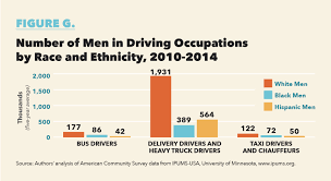 100 Truck Driver Average Salary Center For Global Policy Solutions Stick Shift Autonomous