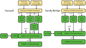 Intel s Haswell CPU Microarchitecture