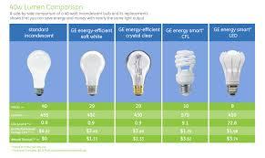 ceiling fan ge led light bulbs for fans lite 8 5 design