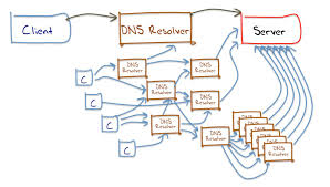 Rethink Your DNS Strategy With Multi-DNS - GlobalDots Blog How To Use Our Dns Hosting Record Management Preguntes Freqents Computehost Reviews Bitcoin Bittrustorg Top 5 Best Providers Of 2017 Stratusly Do I Manage My Records Hetzner Help Centre Host Your Site In Amazon S3 And Link To Domain Via Route53 Cloudflare Wants Update Registration Model Automate Create A Noip Dynamic Account Answer Netgear Support Godaddy Cname Mx For Zoho Mail Free Bhost Vps With Unmetered Bandwidth Google Cloud Alternatives Similar Websites Apps Looks Like Someone Forgot Renew Their Hosting Service