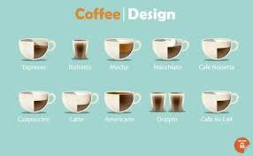 Graphics Design Types Of Coffee Drinks On Sweet Pastel Color Background
