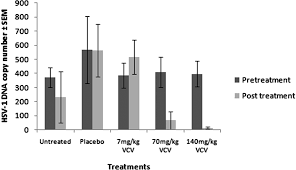 Viral Shedding Herpes 2 by Effect Of High Versus Low Oral Doses Of Valacyclovir On Herpes