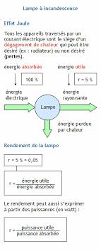 chaîne énergétique faire le bilan énergétique d une le à