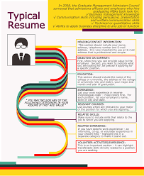 How An MBA Applicant's Resume Looks Like, Difference Between ... Resume Examples By Real People Butcher Sample 21 Inspiring Ux Designer Rumes And Why They Work Deans List On Overview Example Proscons Of Free Template Cover Letter Writing How To Write A Perfect Barista Included 52 Best Of Important Is A Software Developer Top Tips For Federal Topresume 50 College Student Templates Format Lab Rsum Cv Model With Single Page