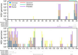 Herpes Viral Shedding Frequency by Hsv Shedding Sciencedirect