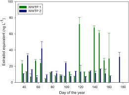 Esi Sinks Kent Wa by Analysis Of Emerging Contaminants In Water And Solid Samples Using