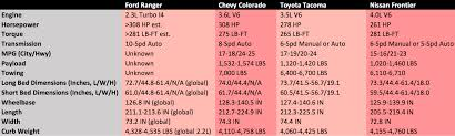 100 Truck Bed Sizes Chevy Dimensions Chart Silverado 1500 Com