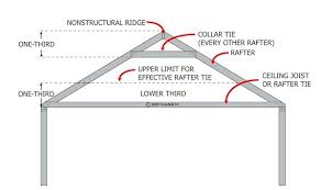 Vaulted Ceiling Joist Hangers by Mastering Roof Inspections Roof Framing Part 1 Internachi