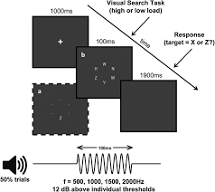Inattentional Deafness Visual Load Leads to Time Specific