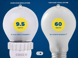 36 eco friendly lighting solutions