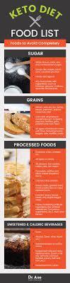 Ketogenic Diet Food List Including Best vs Worst Keto Foods Dr