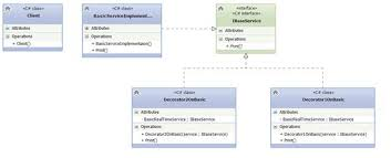 Decorator Pattern In Java Stack Overflow by How And Where Decorator Design Pattern Codeproject