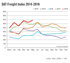 DAT Freight Index: Seasonal Demand Boosts Freight Rates In May Load To Truck Ratio Dat Truckersedge Pro New Load Board Service Truckerplanet Trucking Life Tonnage Slips 18 In August Transport Topics Technology Takes The Stage At Consumer Electronics Show David Wilkens Home Facebook 3 Tips Find Quality Carriers Be A Freight Broker Loadtotruck Ratios Stay Strong Despite Freight Slippage Amazoncom Fun Pickup Trucker Long Sleeve Shirt Dat Apparel Top 10 Blog Posts Of 2017 Boards History