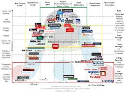 Media Bias Chart Downloadable Image and Standard License All