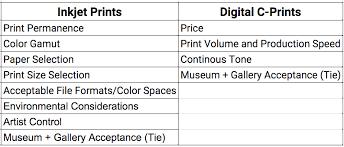 Guide To Digital Printing Inkjet Prints Vs C Part 1