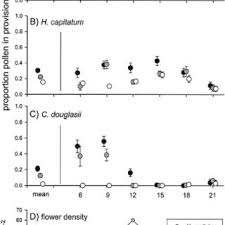 Figure 4 Site 2 Pollen Use And Resource Density During The Flight Season Of Osmia Lignaria