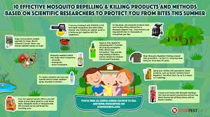 How To Get Rid Of Mosquitoes In Backyard Organically Images On ... Beat Mosquitoes In Your Backyard Midwest Home Magazine 129 Best Pest Control Service Northwest Florida Images On 4 Ways To Get Rid Of Mquitos And Ticks Tech Savvy Mama How To Of Kill Mosquito Treatment Picture On Keep Other Annoying Bugs Away From 25 Unique Yard Spray Ideas Pinterest Ppare For Bbq Season With Ranger Pics Northland Gardens Insect Diase Products Amazoncom Cutter Bug Spray Concentrate Hg Best Garden Bug