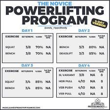 The Novice Powerlifting Program RippedBodycom