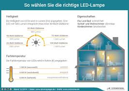 energiesparle oder led vergleich tipps co2online