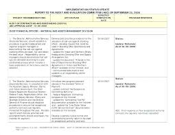 General Manager Monthly Report Template Example Of Project Status Free Service Management Itil