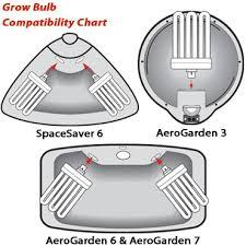 aerogarden parts bringing an aerogarden 7 a k a aerogarden